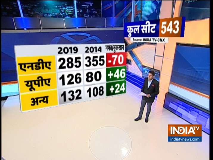 With BJP at 238, NDA predicted to win 285 seats in 2019 Lok