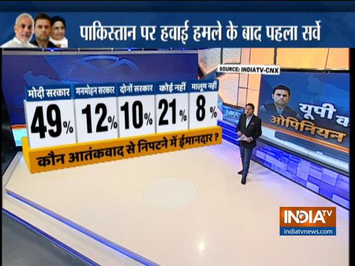 India Tv - 49% respondents believe Modi government is more sincere in tackling terrorism