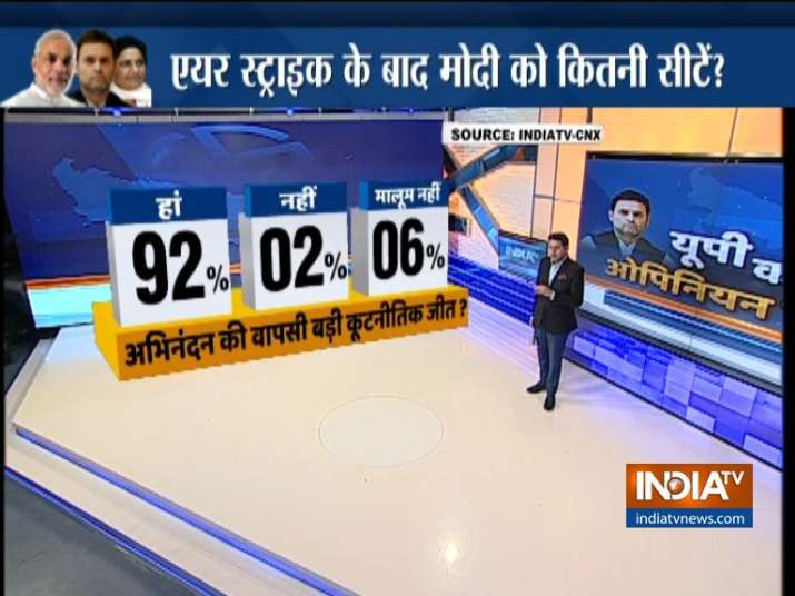India Tv - 92 per cent respondents believe Abhinandan's return was a big diplomatic win for India