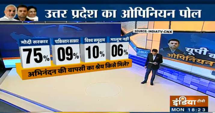 India Tv - 75 per cent respondents credited Modi government for Wing Commander Abhinandan's return from Pakistan