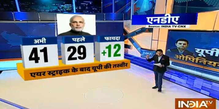 India TV CNX Opinion Poll