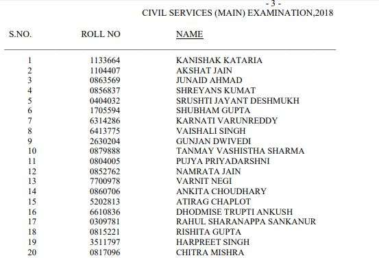 India Tv - Here are the top 20 UPSC Civil Services toppers