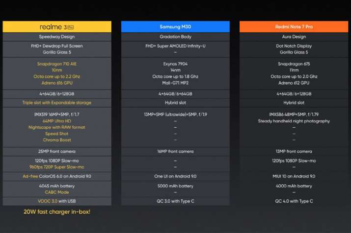 Realme 3Pro vs Samsung Galaxy M30 vs Redmi Note 7 Pro: How