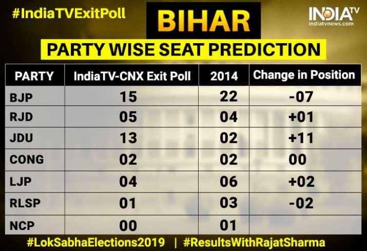 JDU to emerge big winner in Bihar; NDA likely to win 32