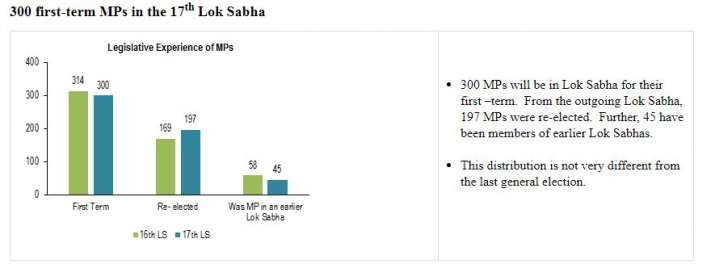 India Tv - 300 first-terms MPs in the 17th Lok Sabha