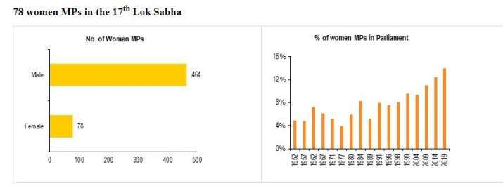 India Tv - 78 woman MPs in the 17th Lok Sabha