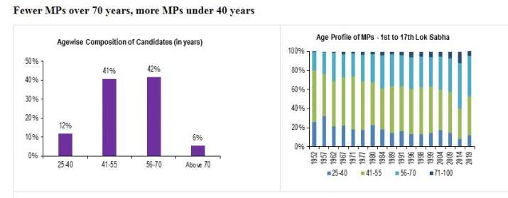 India Tv - Younger MPs in the 17th Lok Sabha