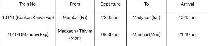 India Tv - IRCTC Goa Mumbai tour package