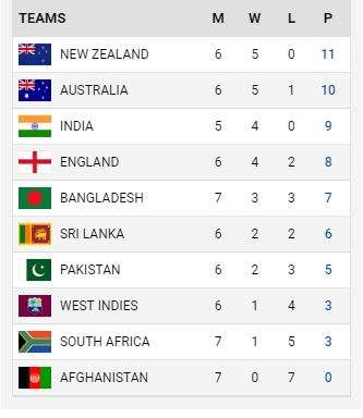 India Tv - Points table as of June 25