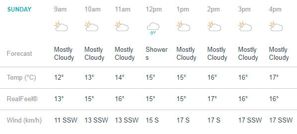 India Tv - Manchester weather prediction from morning to evening