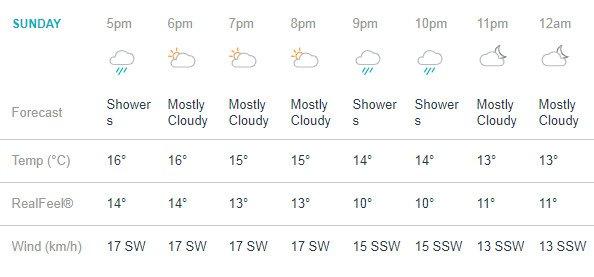 India Tv - Manchester weather prediction fromeveningto night