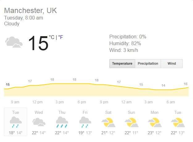 India Tv - Current weather in Manchester