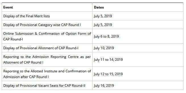 India Tv - MHT CET 2019 Final Merit List released