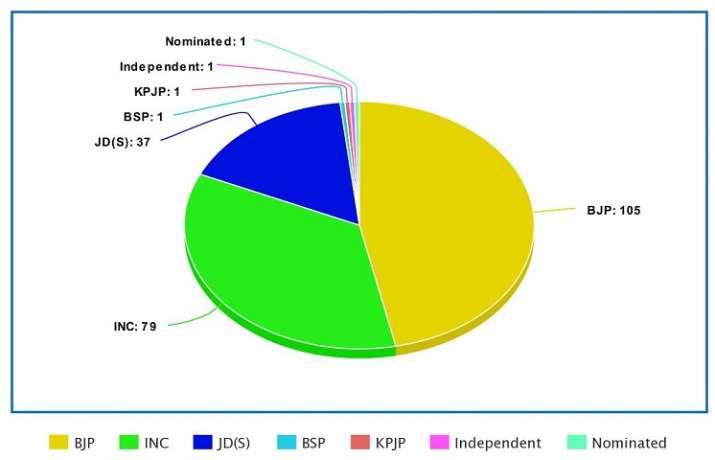 India Tv - Karnataka crisis: How numbers stack up in Vidhan Soudha