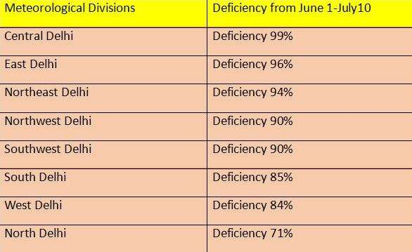 India Tv - Deficiency in all 8 divisions of Delhi:
