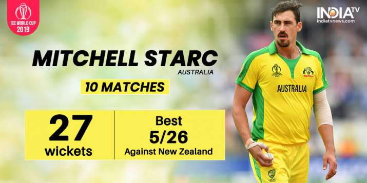 India Tv - Mitchell Starc grabbed 2 five-wicket hauls in the 2019 World Cup