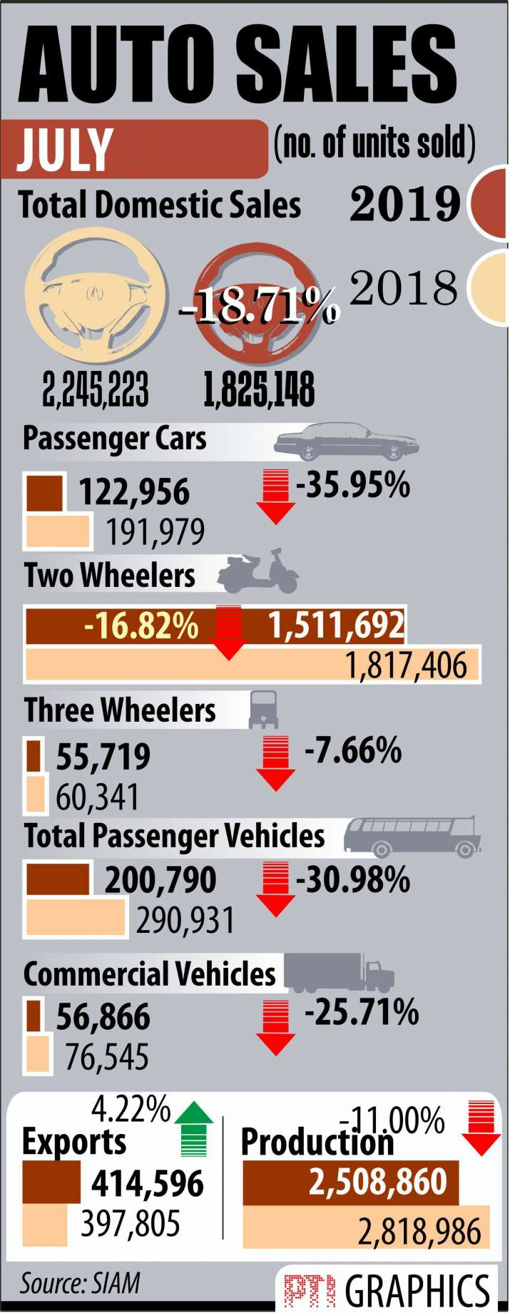 India Tv - The auto sector is witnessing the sharpest decline in 19 years. Several workers in production factor