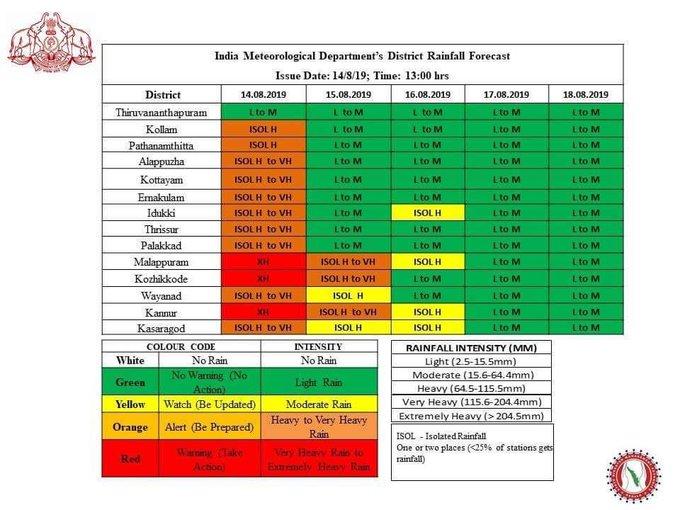 India Tv - Red alert issued for Malappuram, Kozhikode