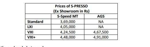 India Tv - Maruti Suzuki S-Presso Price