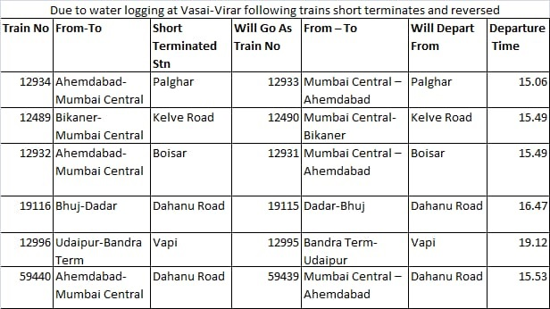 India Tv - Western Railways: Due to water logging at Vasai-Virar following trains short terminated and reversed