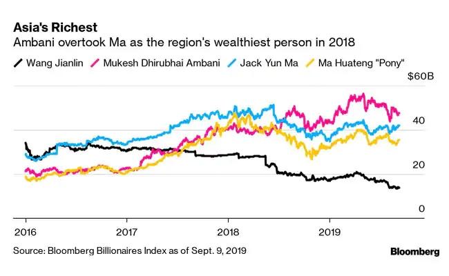 India Tv - Jack Ma: Bloomberg ranking