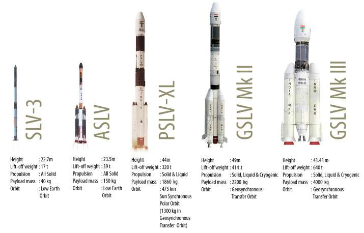 India Tv - The range of launch vehicles owned by ISRO