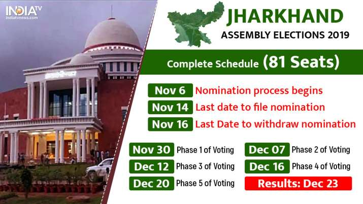 EC issues notification for 1st phase of polls in Jharkhand