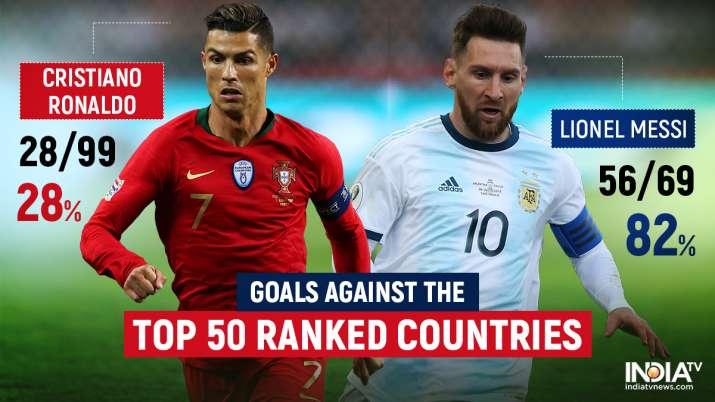 India Tv - Cristiano Ronaldo vs Lionel Messi