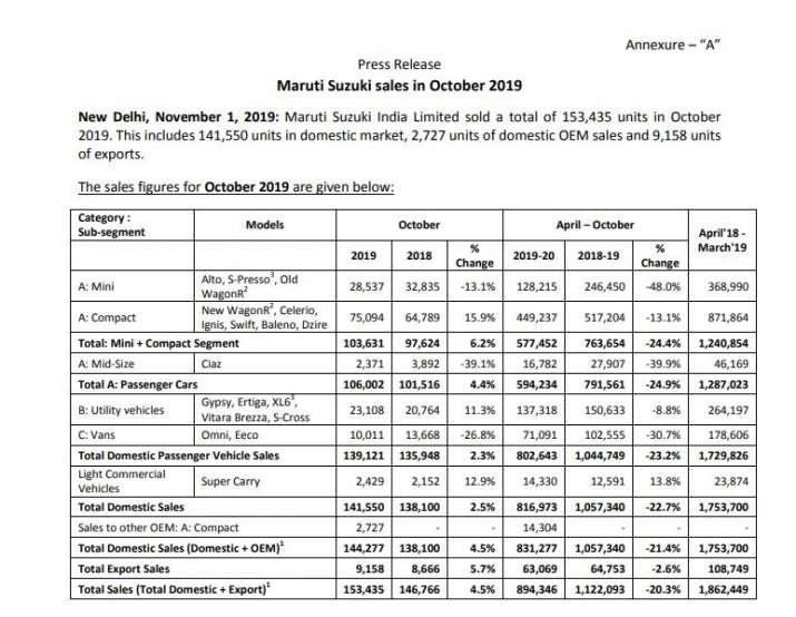 India Tv - Maruti sees big upward tick in October sales