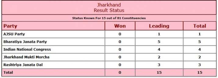 India Tv - Jharkhand Election Results 2019 Live Updates