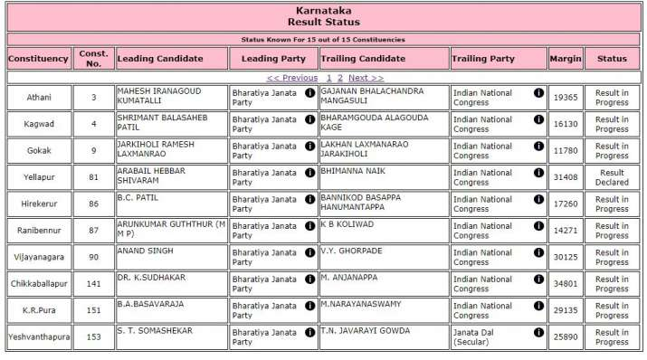 India Tv - Karnataka bypoll results: Official EC trends