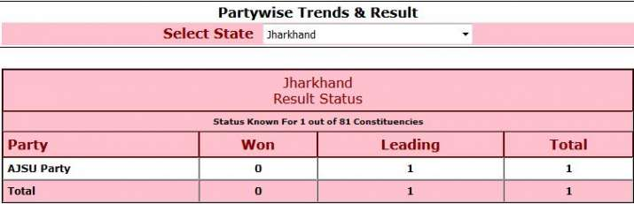 India Tv - Jharkhand election results 2019