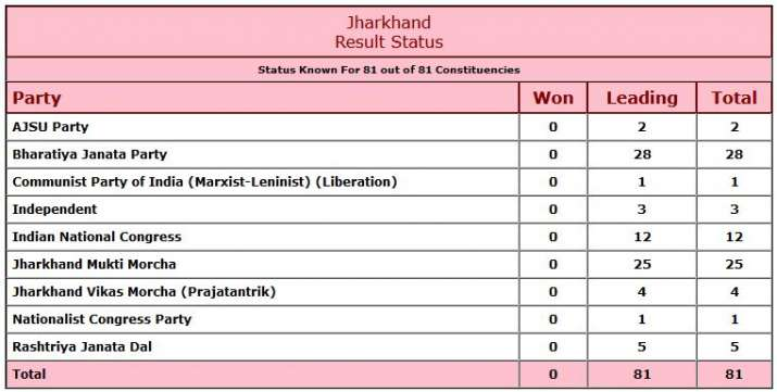 India Tv - Jharkhand Results Live Updates