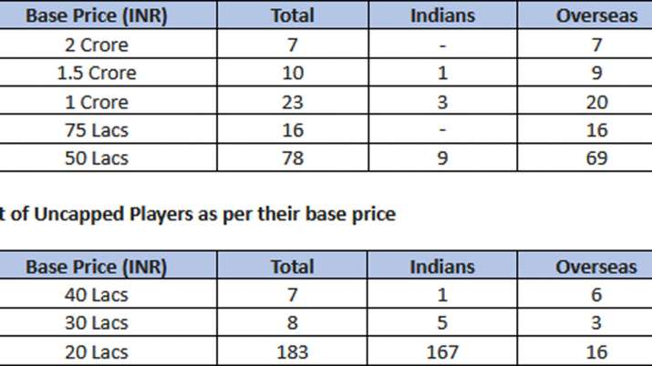 India Tv - IPL Auction 2020 list
