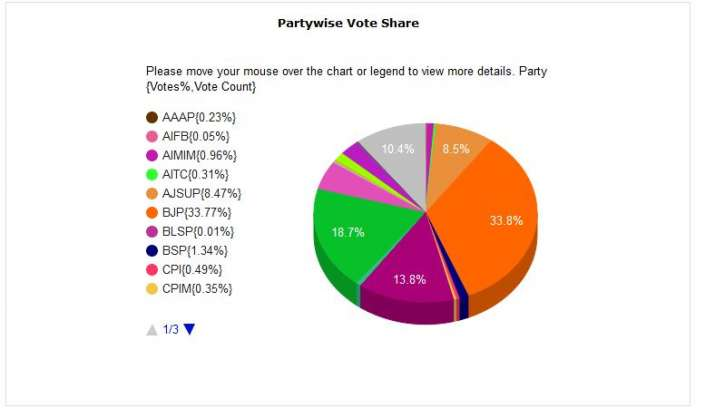 India Tv - Jharkhand Election Results