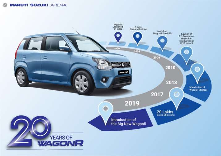 Maruti Suzuki WagonR completes 20 years in India Happy 20th birthday 24 lakh units sold A constant i
