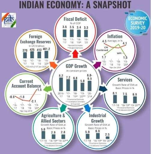 India Tv - GDP economic Snapshot