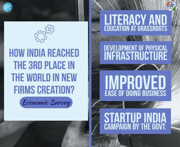 Economic Survey 2020: India ranks third in number of new firms created