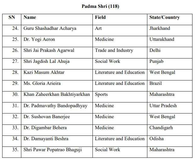 India Tv - Padma Awards 2020: Full list of winners