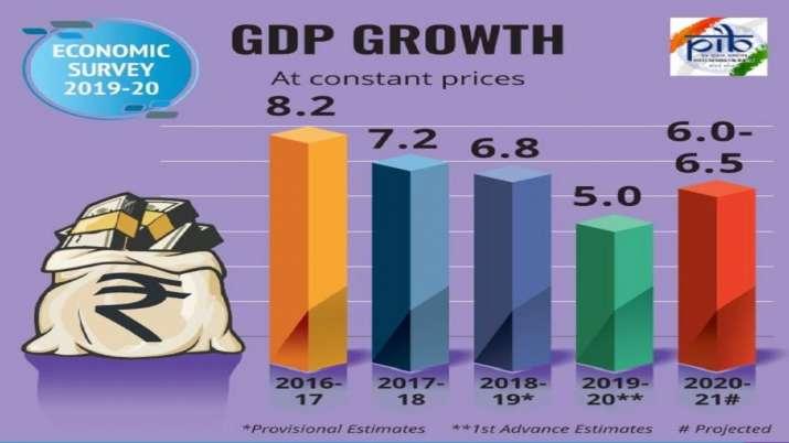 Economic Survey LIVE: Krishnamurthy talks about Chinese
