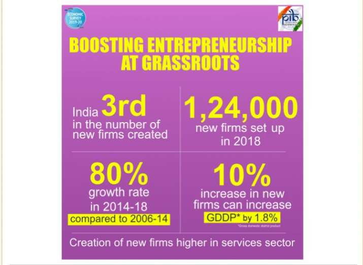 India Tv - Economic Survey 2020: India ranks third in number of new firms created