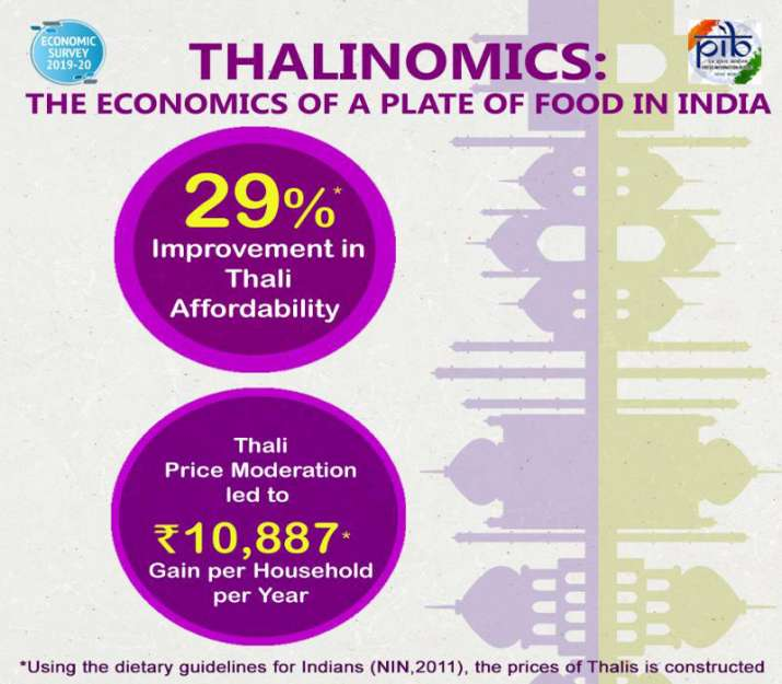 India Tv - Thalinomics: The economic of a plate of food in India