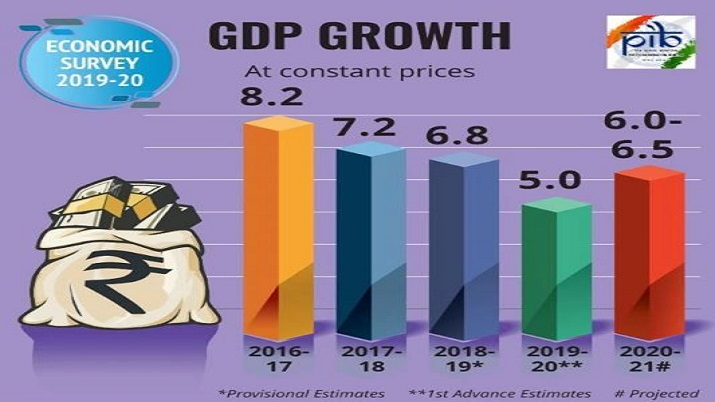 Economic Survey 2019-20 highlights