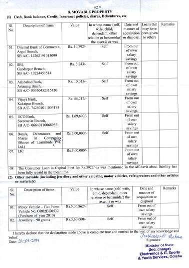 India Tv - IT Minister Tusharkanti Behera's assets
