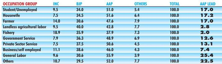 India Tv - Delhi Elections: Occupation wise, who voted for whom? As per exit poll