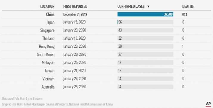 India Tv - Top 10 countries with highest coronavirus cases