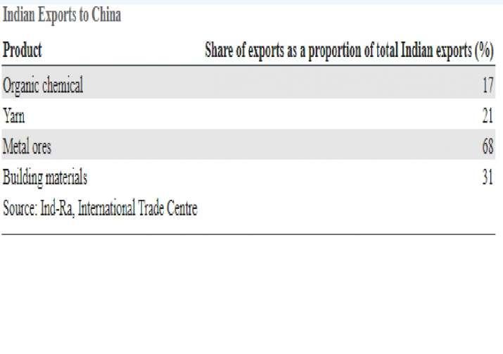 India Tv - India's major exports to China