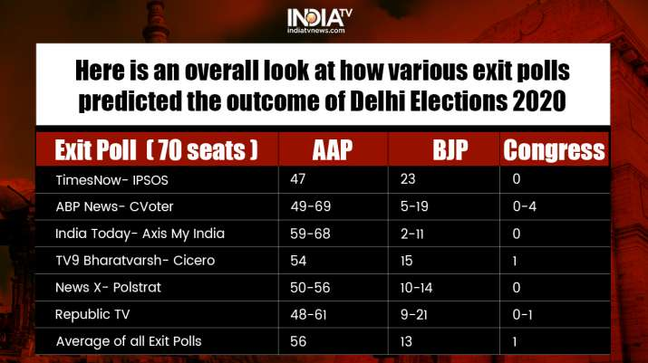 India Tv - Poll of Exit Polls predicts victory for AAP in Delhi, BJP in second place