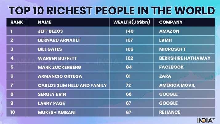 Hurun Global Rich List 2020: Jeff Bezos retains No 1 spot, check top 10 rankers