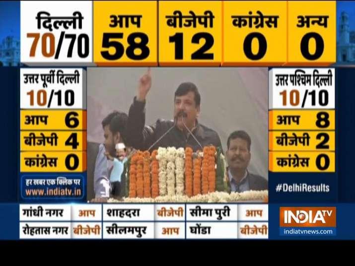 Massive victory for 'Delhi Ka Beta' Kejriwal: Sanjay Singh